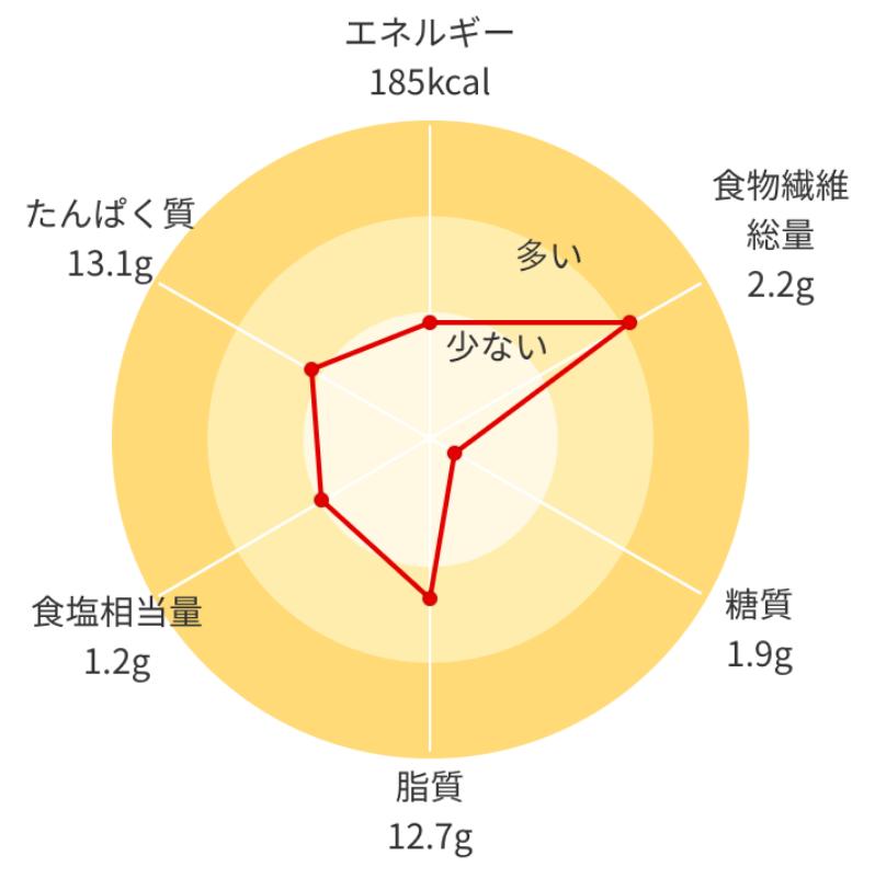 イメージ:主要6項目円チャート